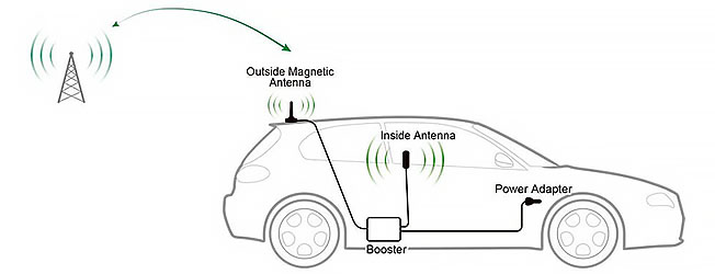 car diagram of how cell signal boosters work